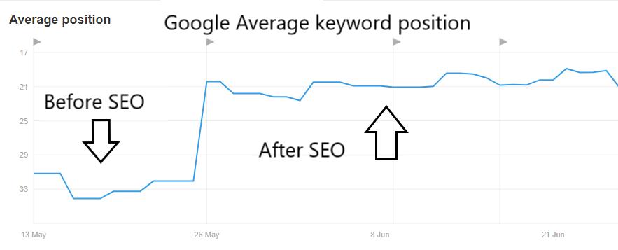 Google keyword position