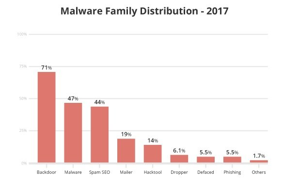 Website Malware By Distribution